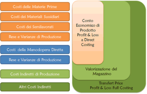 Soluzioni di business intelligence per l'industria